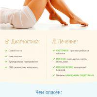 Инфографика Грибок ног, стоп
