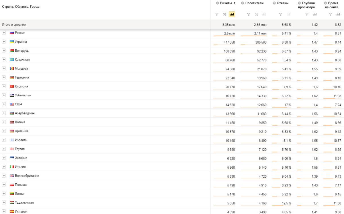 География пользователей gribkunet.ru по странам