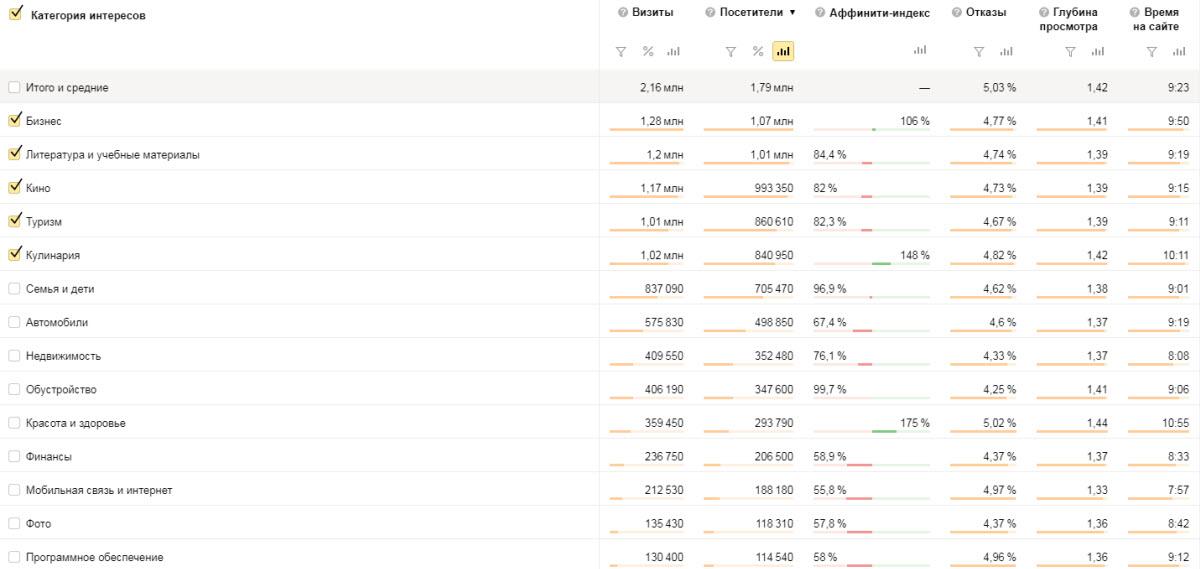 Интересы пользователей gribkunet.ru