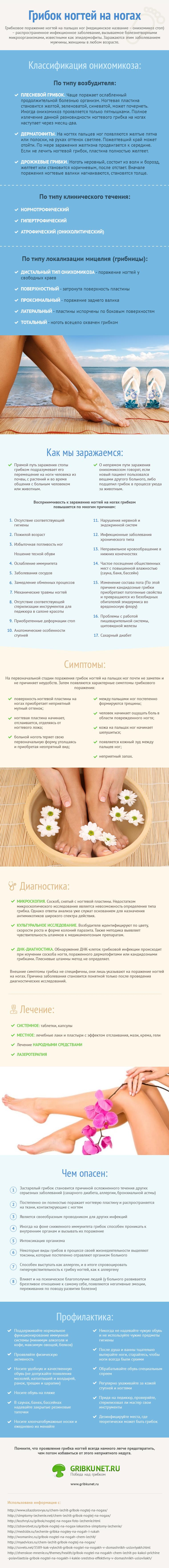 Инфографика - Лечение грибка ногтей ног