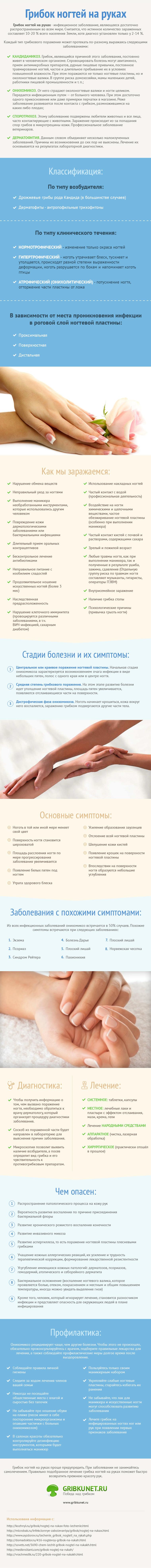 Инфографика - Лечение грибка ногтей рук